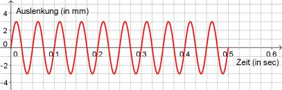 Welche Frequenz